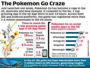 The rise of Pokemon Go